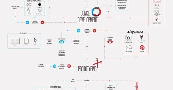 Nouvelle épingle sur mon pinterest, sur le tableau: tech web